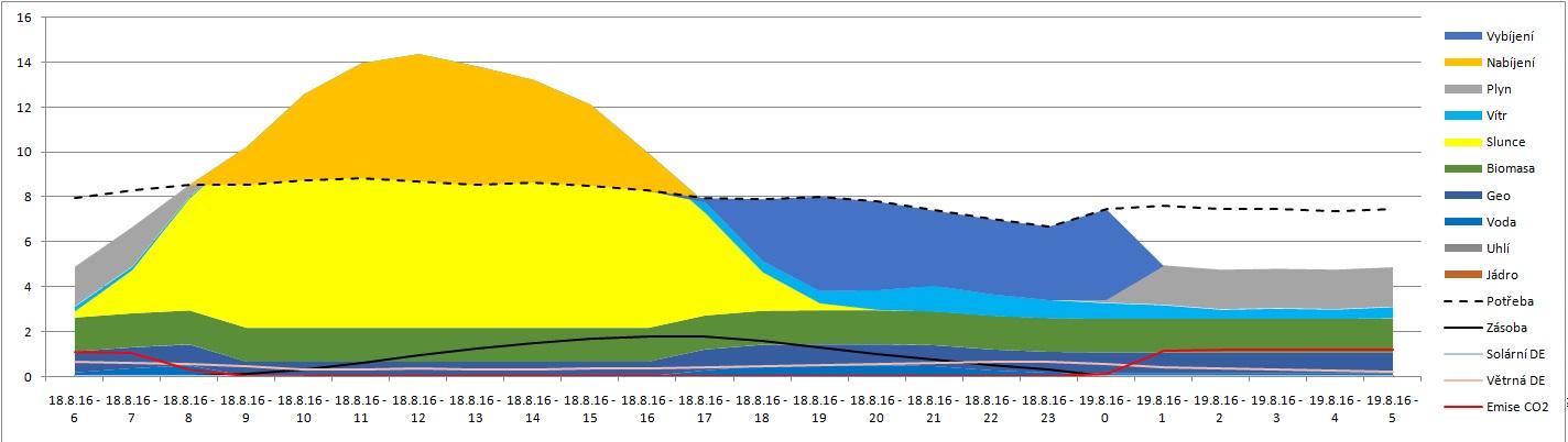 Graf 12 Detailní zobrazení jediného dne 18. 8. dle mixu maximálního nasazení OZE.