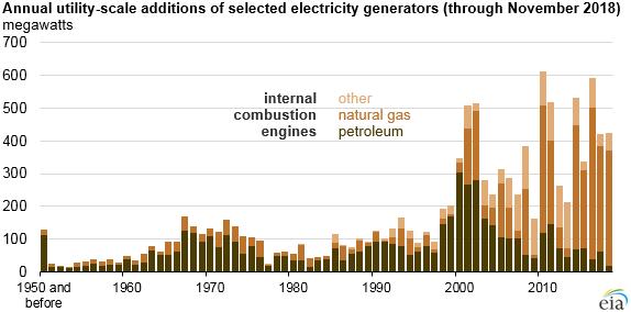 Roční přírůstky instalovaného výkonu v motorgenerátorech v USA podle paliva. Zdroj: EIA