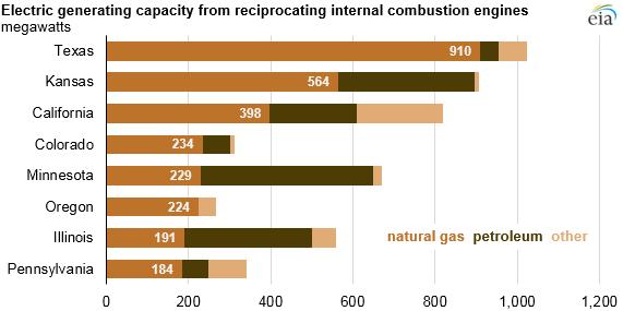 Instalovaný výkon motorgenerátorů ve vybraných státech USA (předběžná data k lednu 2019). Zdroj: EIA