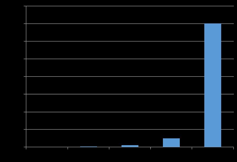 Energetický zisk různých zdrojů z plochy 1 ha v MWhe