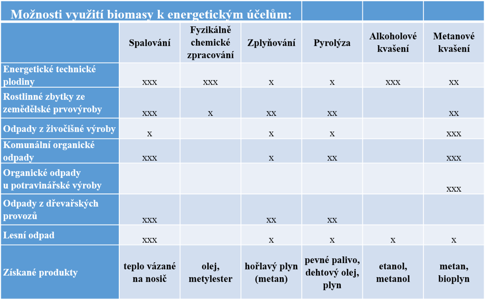 Možnosti využití biomasy. Aplikace technologie v praxi: x technicky zvládnutelná technologie, avšak v praxi nepoužívaná, xx vhodné jen pro určité technickoekonomické podmínky, xxx často používaná technologie. (Zdroj ke stažení ZDE, upraveno).
