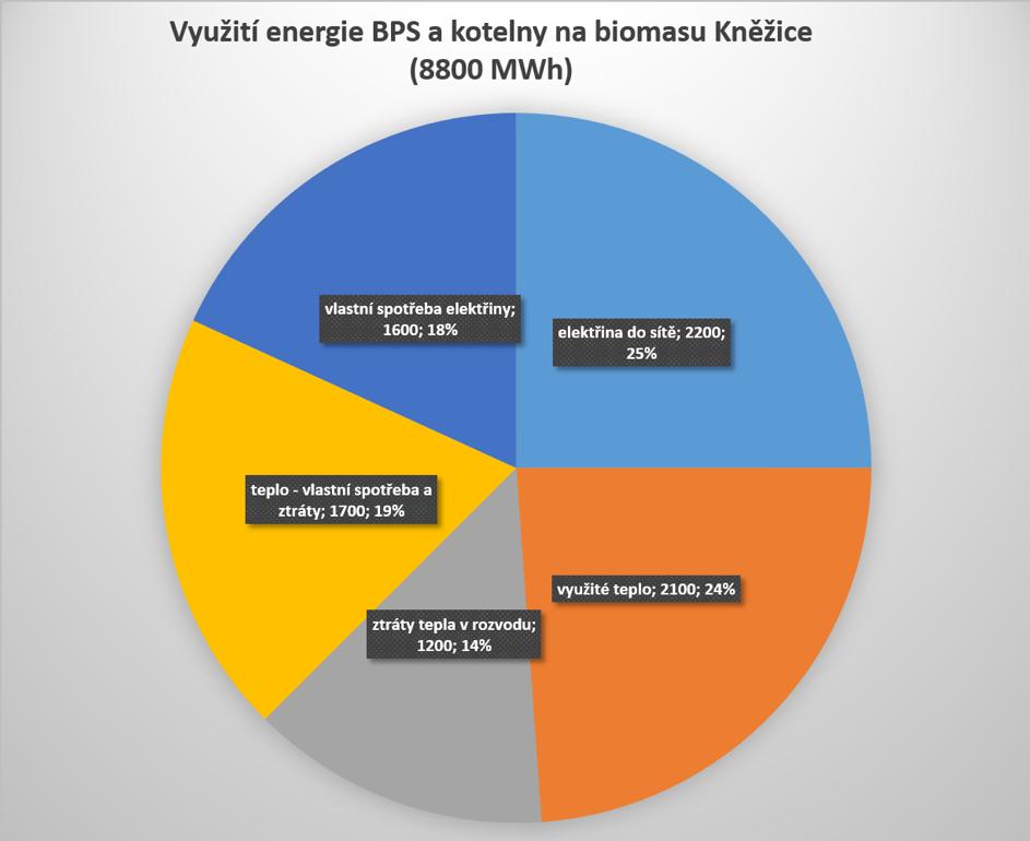 Využití bioplynové stanice a kotelny na biomasu v Kněžicích.