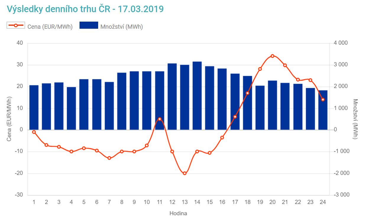 Výsledky denního trhu s elektřinou v ČR pro neděli 17. března 2019. Zdroj: OTE