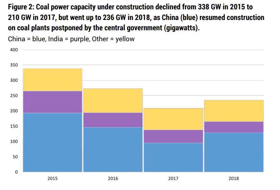 Instalovaný výkon uhelných zdrojů ve výstavbě. Zdroj: Boom and Bust 2019