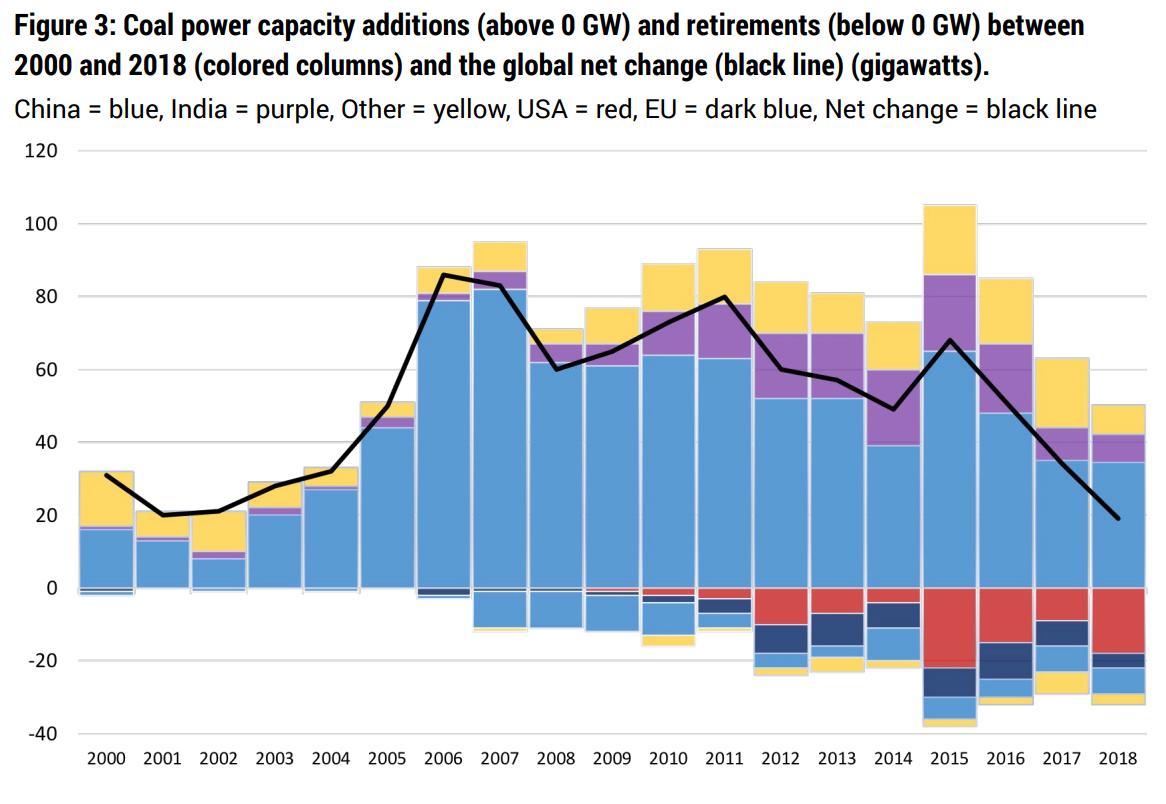 Nový a odstavený výkon uhelných elektráren od roku 2000. Zdroj: Boom and Bust 2019