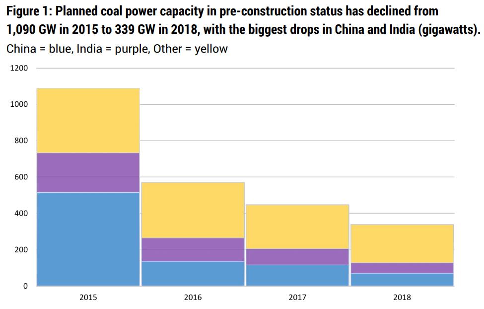 Celkový instalovaný výkon plánovaných projektů výstavby uhelných elektráren. Zdroj: Boom and Bust 2019