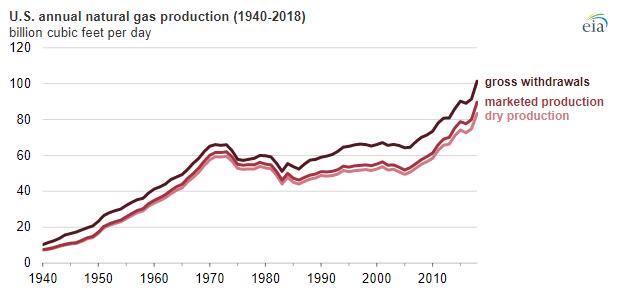 Vývoj těžby zemního plynu ve Spojených státech. Zdroj: EIA