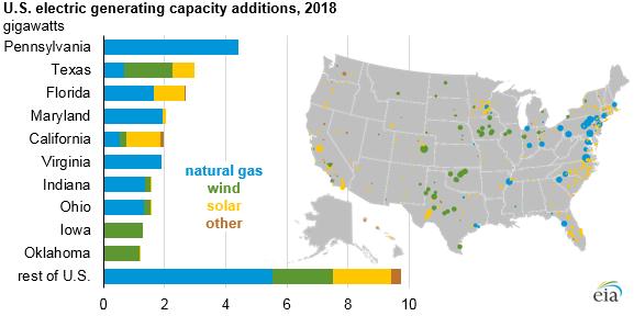 Plynové zdroje v roce 2018 rostly především na východním pobřeží USA. Větrné a solární elektrárny již tradičně dominovaly středu a jihu země. Zdroj: EIA