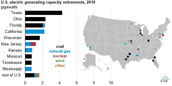 Ukončování provozu se v roce 2018 týkalo především uhelných elektráren ve státech Texas, Ohio a Florida. Zdroj: EIA