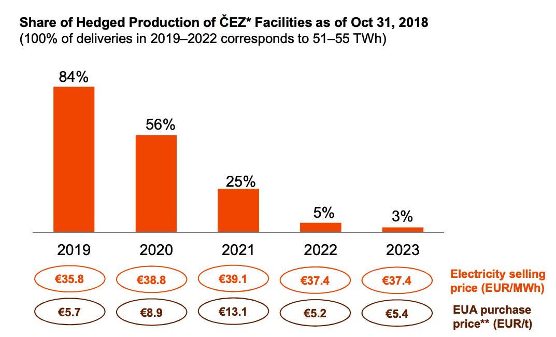 Zajištění prodeje elektřiny ČEZ 2019