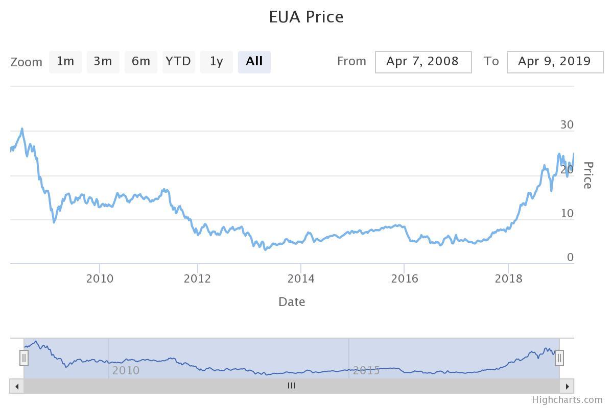 Vývoj spotové ceny emisních povolenek za posledních 11 let. Zdroj: sandbag