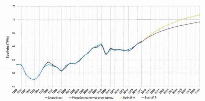 Scénáře vývoje tuzemské netto spotřeby elektřiny. Zdroj: ČEPS