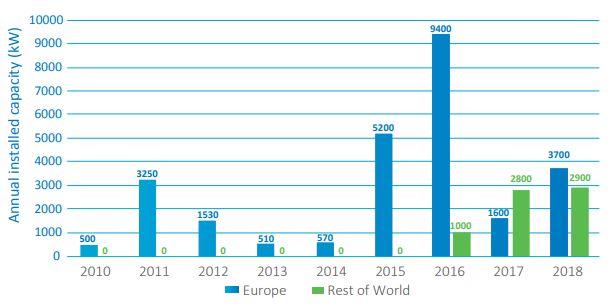 Nový instalovaný výkon přílivových elektráren v daném roce - srovnání Evropy a zbytku světa. Zdroj: Ocean Energy Europe