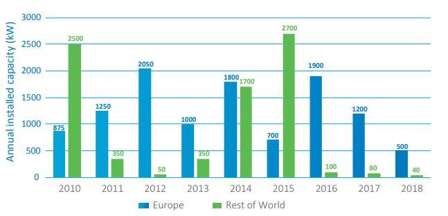 Nový instalovaný výkon vlnových elektráren v daném roce - srovnání Evropy a zbytku světa. Zdroj: Ocean Energy Europe
