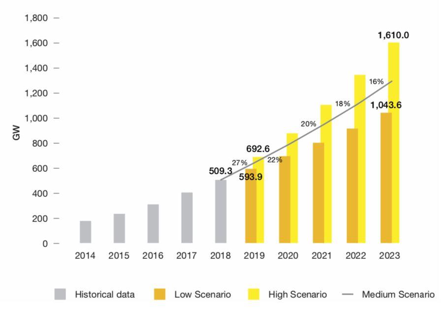 Historický a očekávaný růst globálního instalovaného výkonu fotovoltaických elektráren. Zdroj: SolarPower Europe