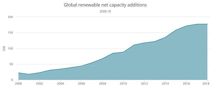 Globální roční přírůstek instalovaného výkonu v obnovitelných zdrojích mezi lety 2000 a 2018. Zdroj: IEA