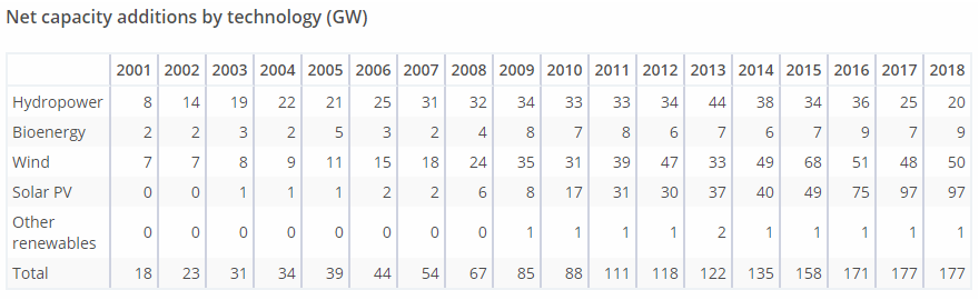 Roční přírůstky globálního instalovaného výkonu v obnovitelných zdrojích podle technologie mezi lety 2001 a 2018. Zdroj: IEA