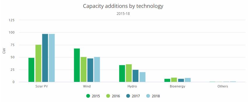 Globální roční přírůstek instalovaného výkonu v jednotlivých obnovitelných zdrojích v letech 2015 až 2018 . Zdroj: IEA