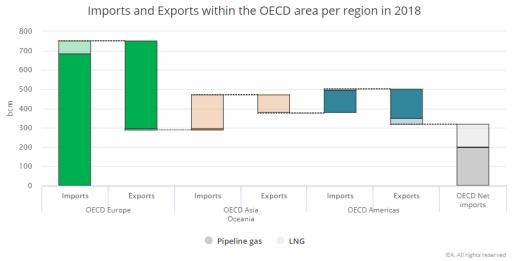 Dovoz a vývoz zemního plynu dle jednotlivých regionů OECD. Zdroj: IEA