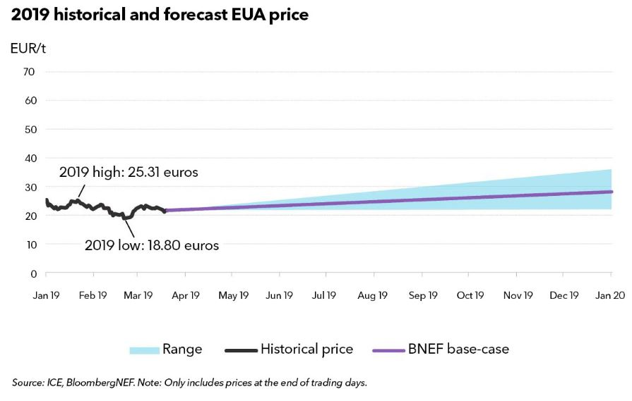 Vývoj ceny emisních povolenek v letošním roce a výhled pro letošní rok. Zdroj: BNEF