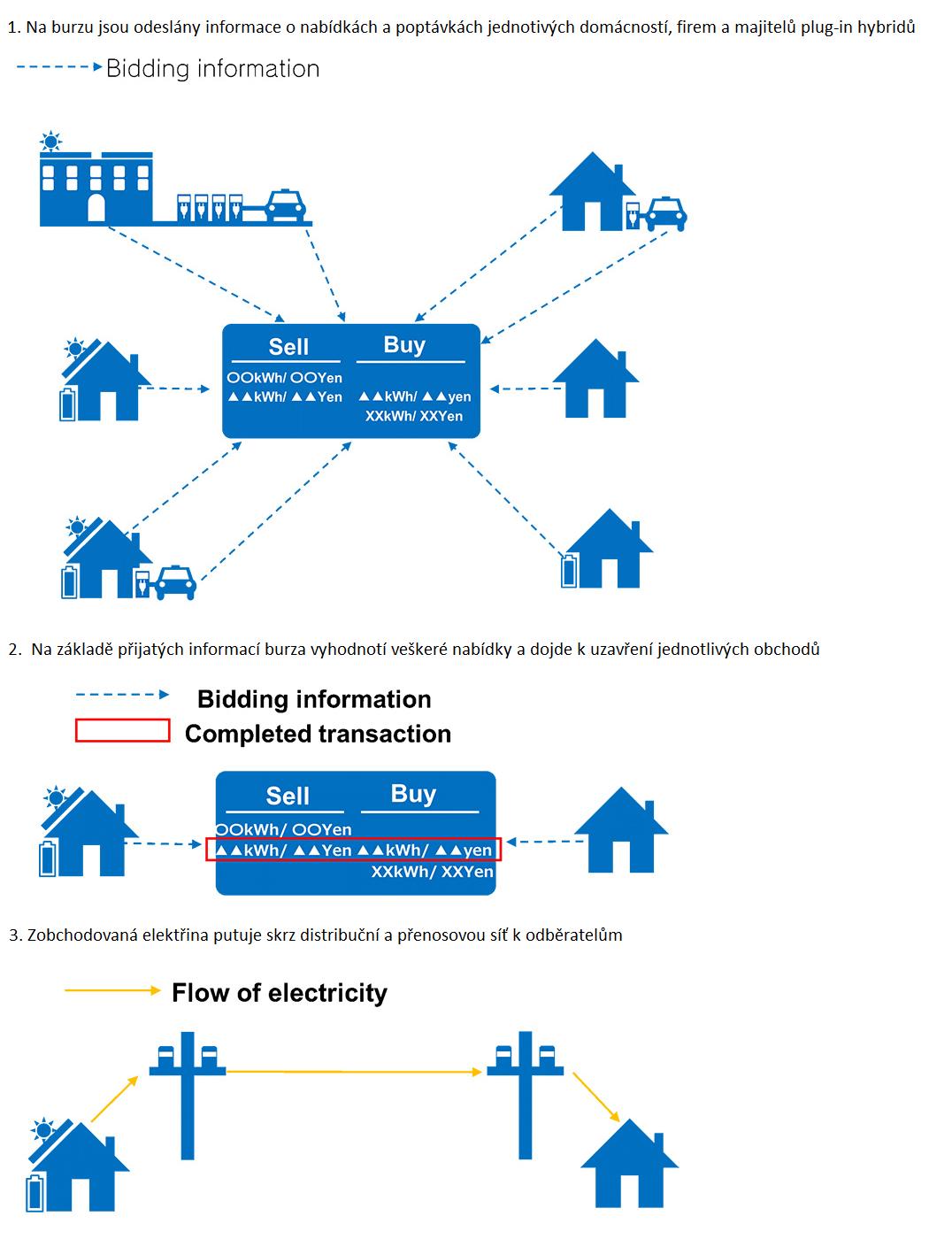 Pilotní projekt má ověřit možnosti obchodování s elektrickou energií mezi odběrateli a malovýrobci. Zdroj: Toyota