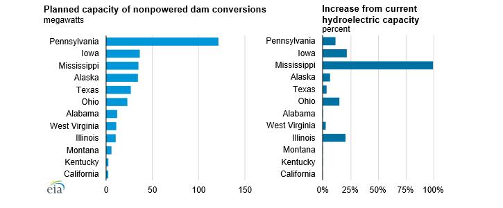 Plánované přírůstky výkonu ve vodních elektrárnách v jednotlivých státech USA. Zdroj: EIA