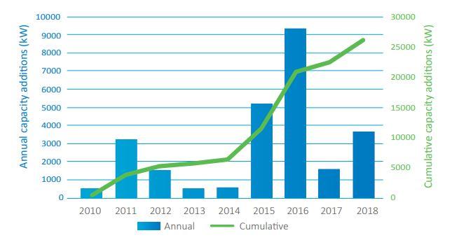 Roční a kumulativní růst instalovaného výkonu přílivových elektráren v Evropě. Zdroj: Ocean Energy Europe