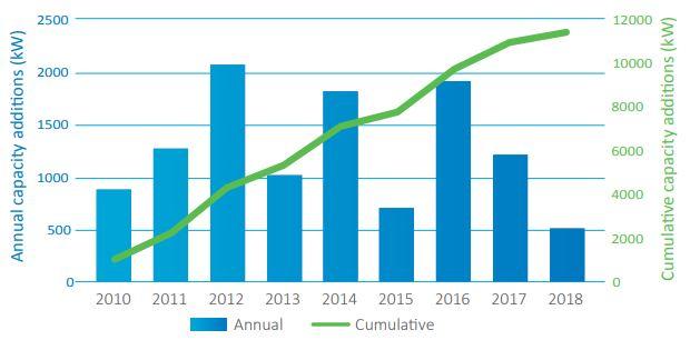 Roční a kumulativní růst instalovaného výkonu vlnových elektráren v Evropě. Zdroj: Ocean Energy Europe