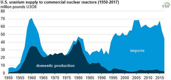 Hlavním zdrojem uranu pro americké jaderné reaktory je posledních bezmála 30 let zahraniční dovoz. Zdroj: EIA