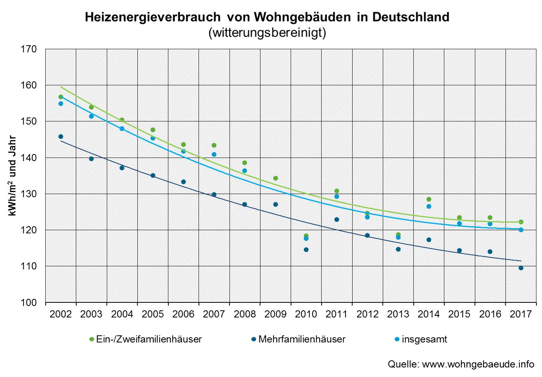 Spotřeba energie na vytápění v rodinných domech (zelená), a bytových domech (tmavě modrá) v kWh/m2 za rok.