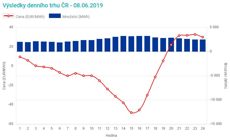V sobotu se ceny elektřiny pohybovaly po většinu dne v záporných číslech i na českém trhu. Zdroj: www.ote-cr.cz