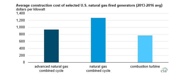 Průměrné náklady na výstavbu vybraných plynových elektráren v USA v letech 2013 až 2016. Zdroj: EIA