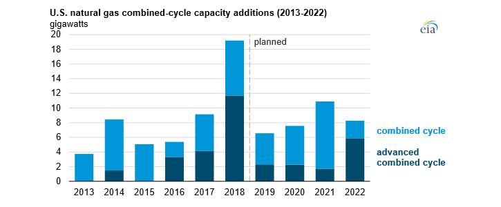 Nově instalovaný výkon v paroplynových zdrojích v USA od roku 2013 a plán do roku 2022. Zdroj: EIA