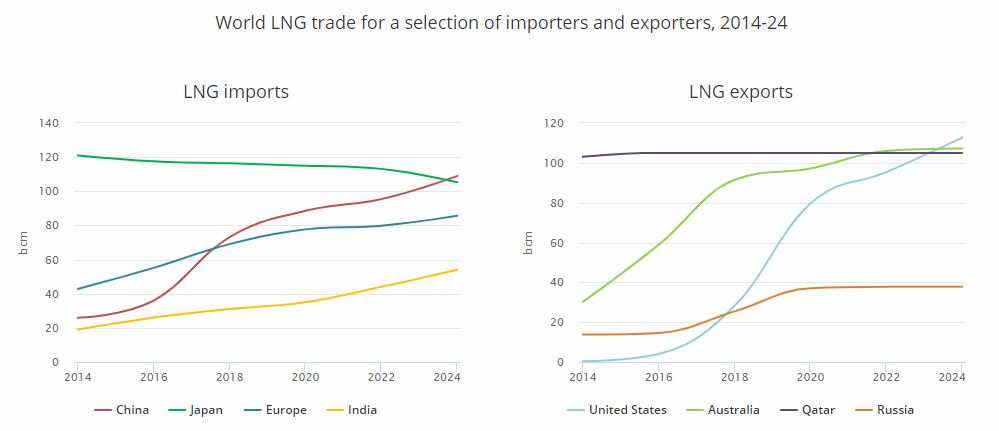 Předpkládaný vývoj mezinárodního trhus LNG. Zdroj: IEA