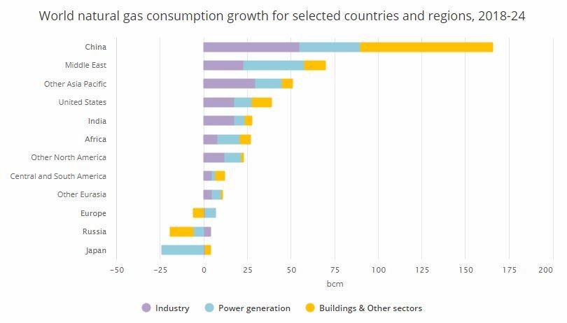 Očekávaný růst spotřeby zemního plynu do roku 2024. Zdroj: IEA