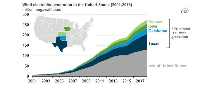 Výroba elektřiny ve větrných elektrárnách v USA mezi lety 2001 a 2018. Zdroj: EIA