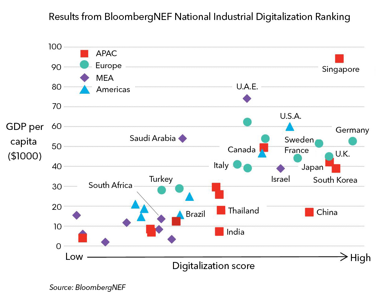 Hodnocení úrovně průmyslové digitalizace. Zdroj: BNEF