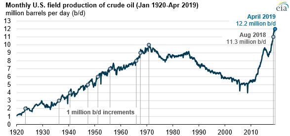 Těžba ropy v USA začala po dlouhodobém poklesu prudce růst na začátku současné dekády. Zdroj: EIA