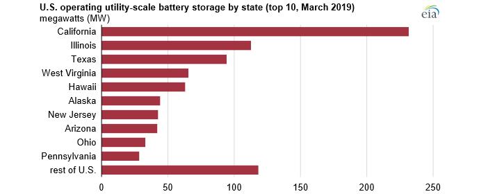 Nejvíce výkonu ve velkých bateriových systémech v USA je soustředěno v Kalifornii. Zdroj: EIA