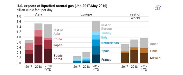 Vývoz zkapalněného zemního plynu z USA v období mezi lednem 2017 a květnem 2019. Zdroj: EIA