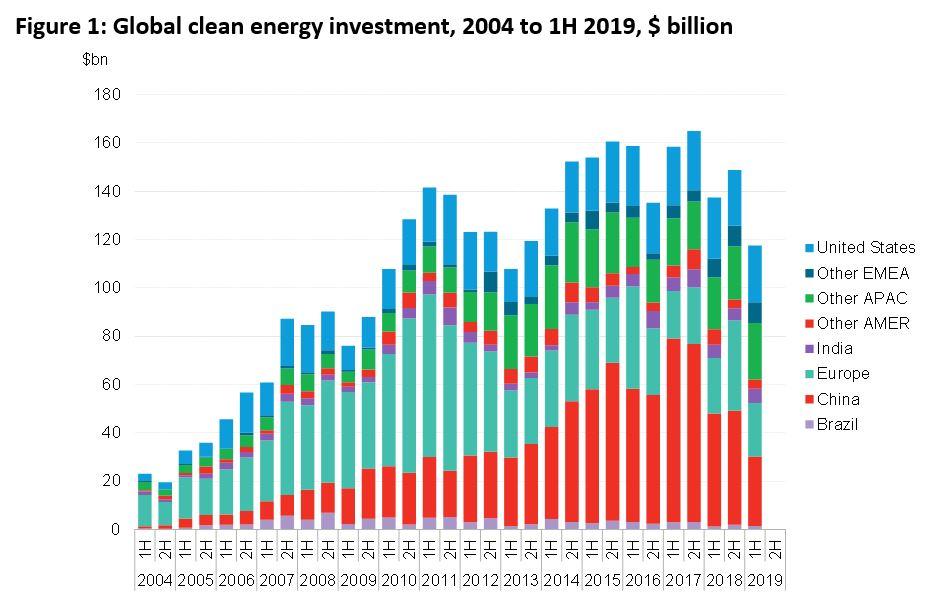Vývoj investic do obnovitelných zdrojů energie, zdroj: Bloomberg new energy finance