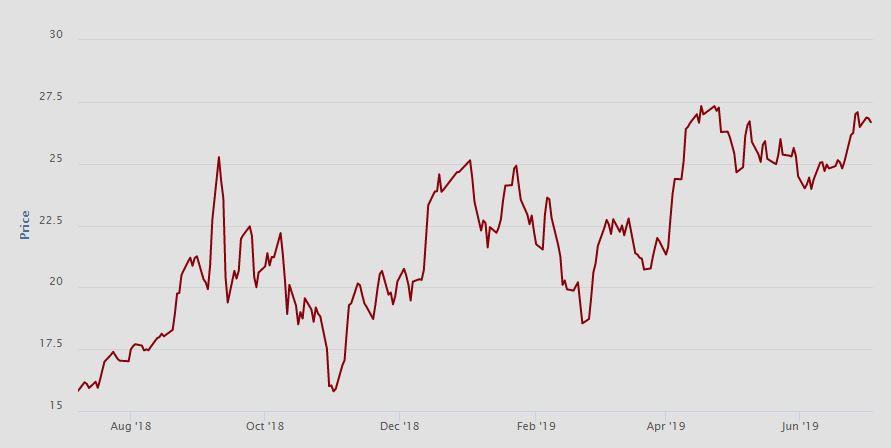 Vývoj ceny emisních povolenek (EUR/t CO2) na spotovém trhu na burze EEX za poslední rok. Zdroj: EEX