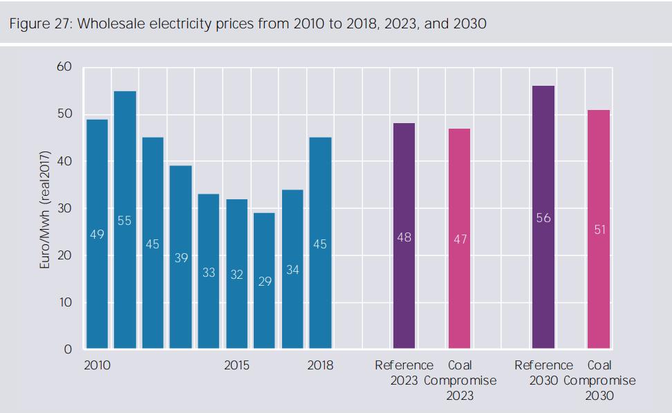 Velkoobchodní ceny elektřiny při postupu dle závěrů uhelné komise vs. při zachování současné legislativy