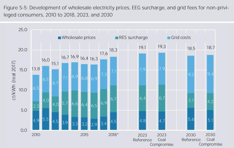Konečné ceny elektřiny pro zákazníky při implementaci doporuční uhelné komise ve srovnání se zachováním současné legislativy