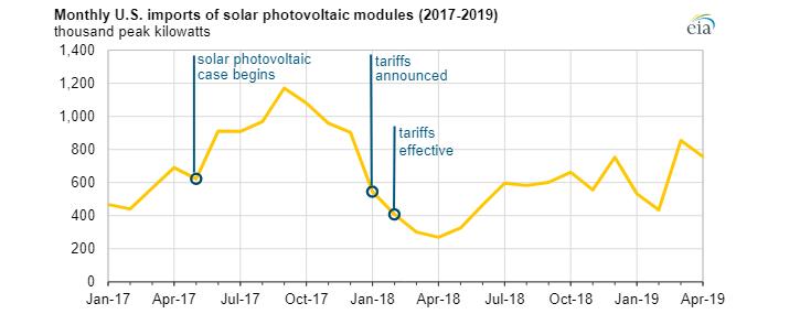 Měsíční dovozy solárních panelů do USA. Zdroj: EIA