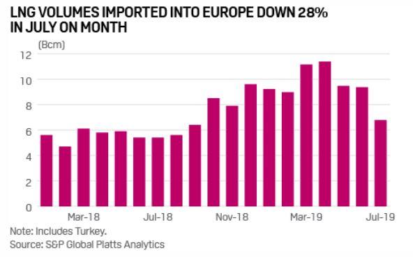 Import LNG do Evropy (včetně Turecka). Zdroj: Platts