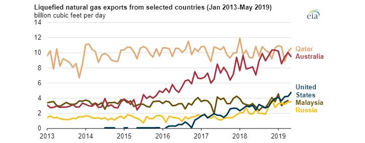 Vývoz LNG z vybraných zemí (leden 2013 - kveten 2019). Zdroj: EIA