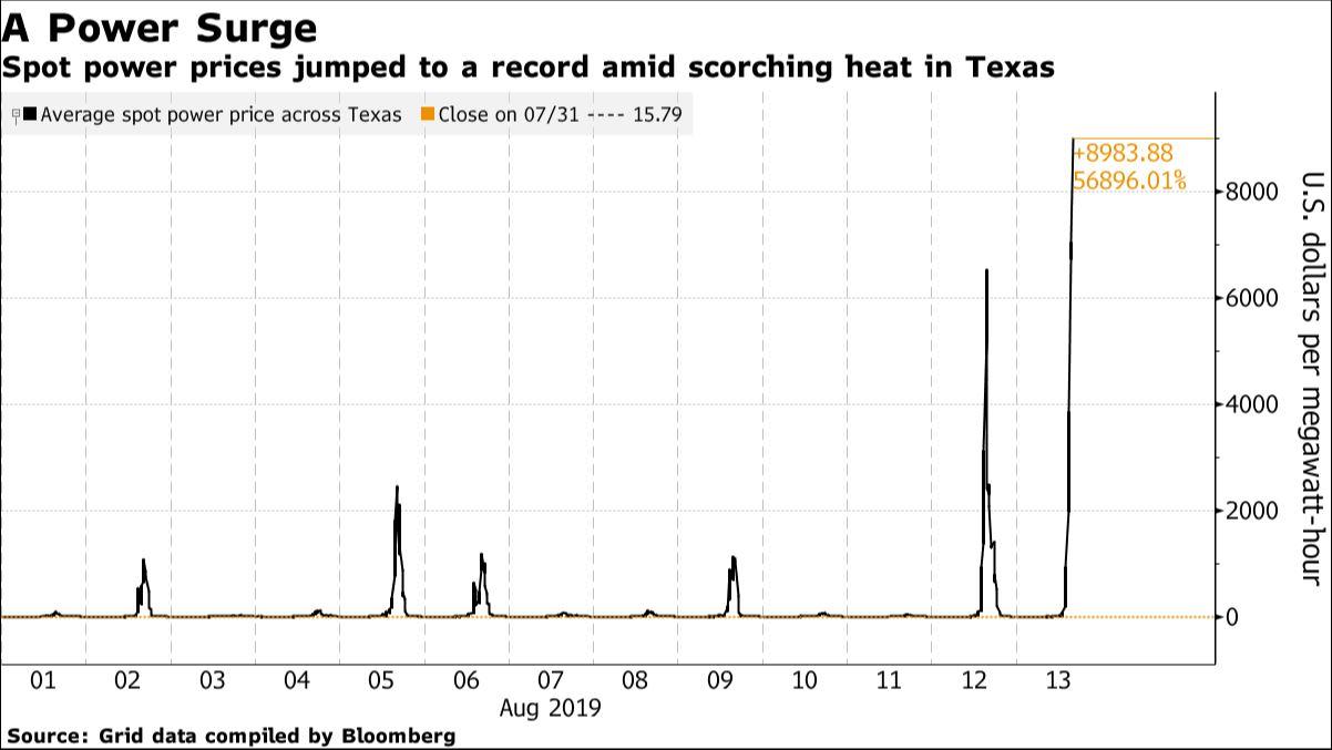 Ceny elektřiny na trzích v Texasu. Zdroj: Bloomberg.com