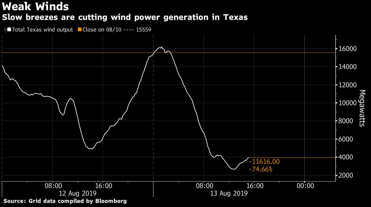 Výroba větrných elektráren v době rekordních cen elektřiny. Zdroj: Bloomberg.com
