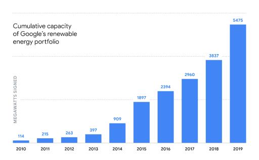Historický přehled celkové kapacity OZE, využívaných společností Google. Zdroj: Google